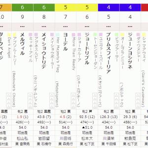 5R 2021/9/4(土) 4回小倉7日目  サラ系2歳新馬 出資馬メルヴィル出走