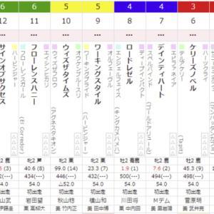 5R 2021/9/26(日) 4回中山7日目  サラ系2歳新馬