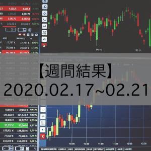 【週間結果】2020.02.17-02.21 −15pips(−4,500円)