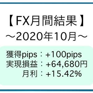 【月間結果】2020年10月 +100pips [+64,680円]