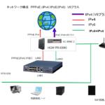 ぷららDS-LiteからGNOBB V6プラスへ変更覚書