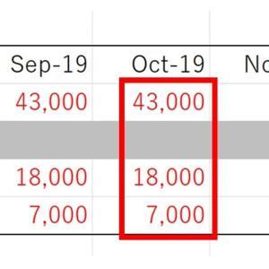 【2019年10月】はじめての借金返済報告|楽天経済圏に突入【任意整理中】