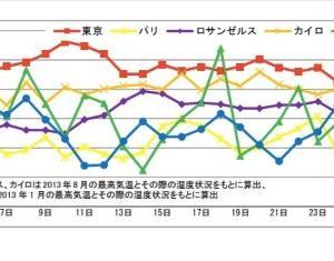 東京の夏。不快指数は世界トップレベル