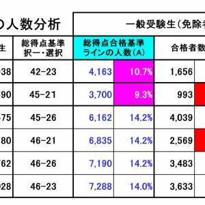 総得点(択一・選択)度数分布 : 厚労省 非公開資料分析(H23年~H28年)