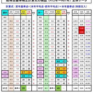 総得点基準 補正計算式の検証 (H12年~R01年) 厚労省開示資料