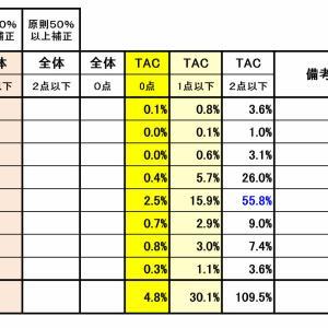 第51回(令和元年度)社会保険労務士試験の合格基準:厚労省公開資料