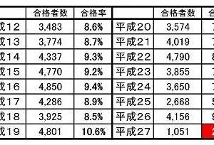 平成27年社労士試験 合格率「2.6%」の真実 (最終稿)