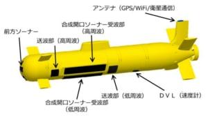☆世界初】日本のOZZ-5水中無人機 高周波と低周波の二つの合成開口ソナー搭載へ