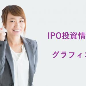 IPO投資|グラフィコ IPO上場承認!(4930)