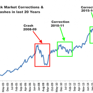 [長期予測] 谷深山高シナリオ:大調整後の急騰の可能性