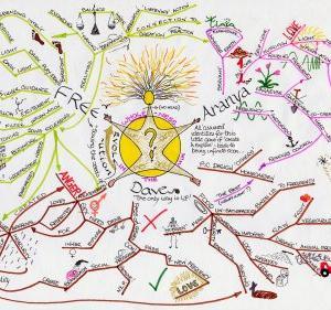 頭の中の整理にマインドマップ