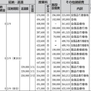 私立中高一貫校 学費一覧(6年間目安)