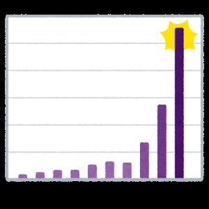 コロナの感染者数増加と世の中の動きのギャップ