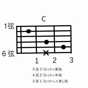 初心者はまずこのコード5つを覚えてみよう♪ (押さえ方ポイント解説)0から始めるアコースティックギターレッスン