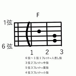 """初心者の壁!""""F""""コード徹底攻略 ゼロから始めるアコースティックギター"""