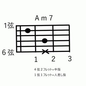 """""""7th""""コードを覚えていこう♪ ゼロから始めるアコースティックギター"""