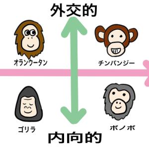 あなたはゴリラ?「類人猿診断」で自分のタイプを診断してみよう🎵