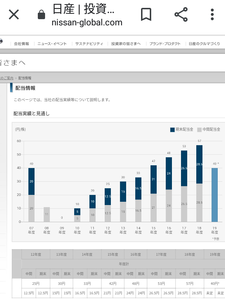 配当利回り6.01% 【7201日産自動車】