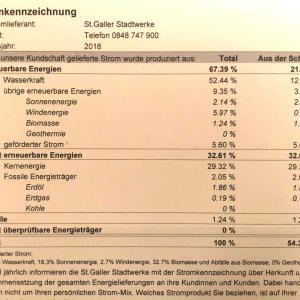 スイスの電気代の明細