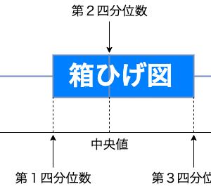 箱ひげ図のメリットとデメリットを解説【箱ひげ図が同じでも分布は全く違う】