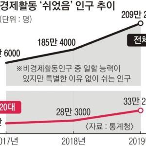 【韓国経済】 休職者200万突破、歴代最多 【韓国の反応】