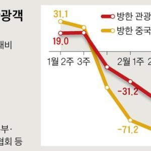 【韓国】政府も数字を見て驚いた ... コロナ経済ショック