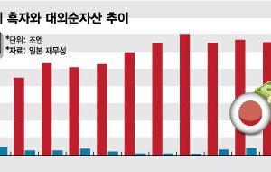 """韓国紙「""""金持ちは滅びても3代続く"""" ... 日本が輸出できなくても黒字の理由」"""
