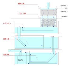 本格的にロマン式濾過槽を設計していく。