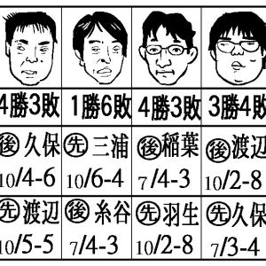 折田アマ勝利!と、A級順位戦予想。