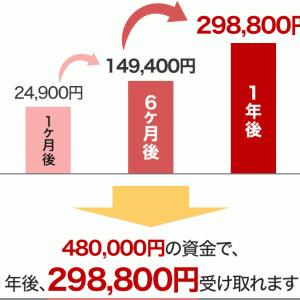 FX99日目 ドル円 総利益率(4.5%) スワップポイントをどう考えるか