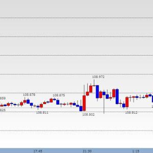 FX104日目 ドル円 総利益率(4.3%) 米中懸念再燃で反落 魔のハロウィン モラルの低下も