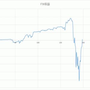 FX198日目 マイナスだった総収支が何とかプラスへ!
