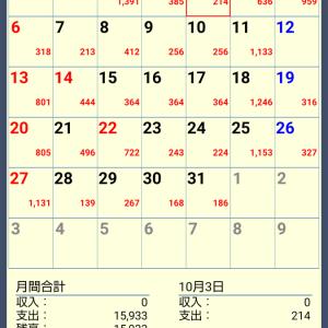 2019年10月の食費を振り返り。悲願の2万円切り達成!