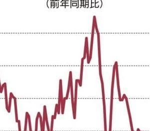 中国経済 成長率/GDP 過去最低を更新へ