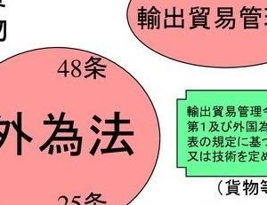 日本/外国為替法の改正 米国/監視カメラ禁輸 中国を念頭にした規制強化