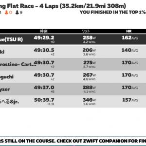 Zwift DE Race 49m33s, 260.0W(NP 323.6W)
