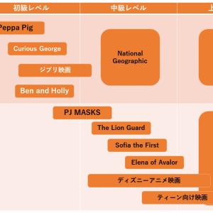 【初心者から上級者まで】レベル別英語学習におすすめのアニメ、映画、番組をご紹介!