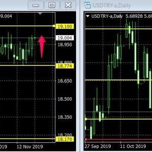 トルコリラ、ジリ上げで19円台回復!「今日はFOMCで動くかも」