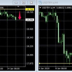 市場警戒!明日の政策金利を控え、ややトルコリラ売りにシフト