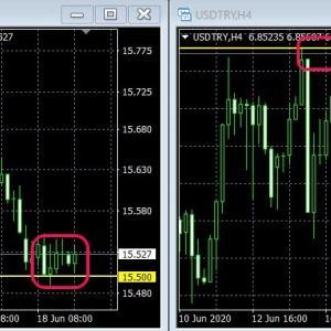 市場は来週の政策金利に警戒!トルコ中銀のインフレ予測に注目