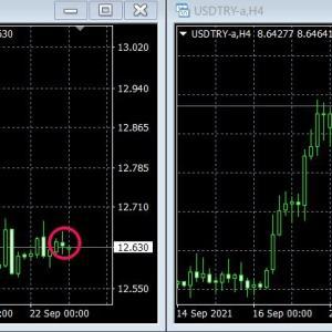 トルコ中銀!FOMCのテーパリング開始をどう判断するか