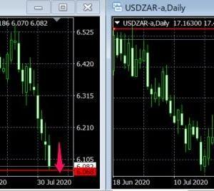 ランド円下落継続!外国人投資家の南アフリカ離れが加速