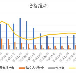 【1,337名合格】2019年(令和元年)会計士論文式試験の合格発表と出題趣旨を考察