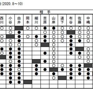 野々市将棋順位戦218期(2020年8月~10月)