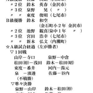 【大会結果】アマ名人戦石川県大会