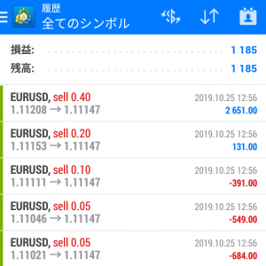 FX自動売買 【Eternal EA】 2019.10.25の結果