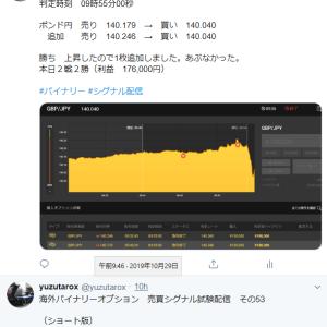 10/29 エントリー結果 本日12戦6勝6敗 Twitter配信あり 不調です