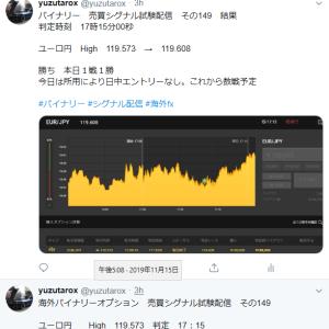 11/15 エントリー結果 本日4戦2勝2敗 Twitter配信あり
