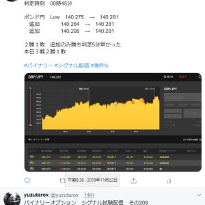 11/22 エントリー結果 本日12戦8勝4敗 Twitter配信あり