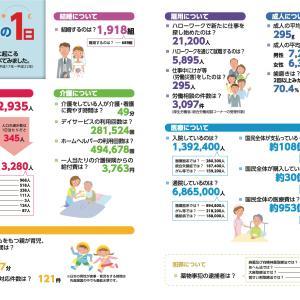 厚労省の日本の1日という表